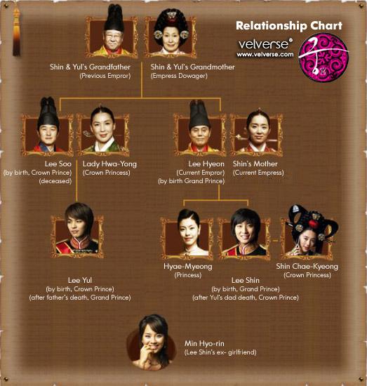 Goong Relationship Chart